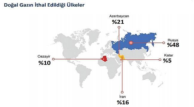Azerbaycan'dan alınan doğalgaz İran'ı geçti