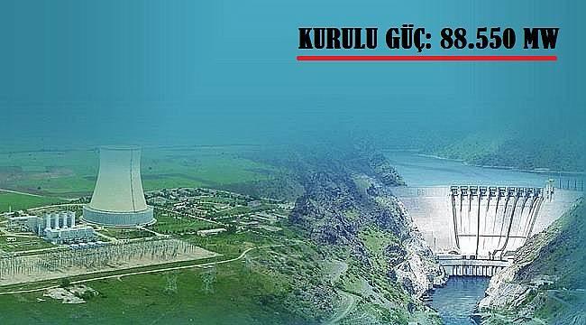 Türkiye Elektrik Enerjisi Kurulu Gücü: 88.550 MW