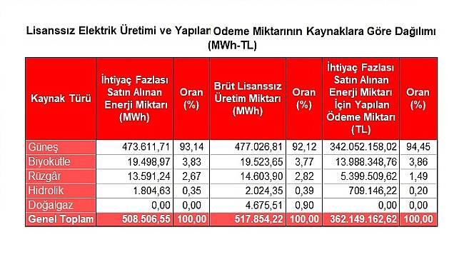 Kendi elektriğini üretip fazlasını satanlar 362 milyon TL kazandı