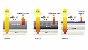 Baymak Güneş Enerjisi Paket Sistemi geliştirdi