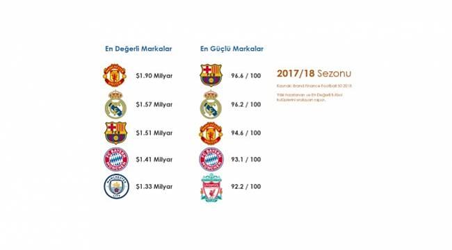Manchester United'ın marka değeri 1.90 milyar dolar: ENERJİ DÜNYASI RAKAMLAR ÖNEMLİ