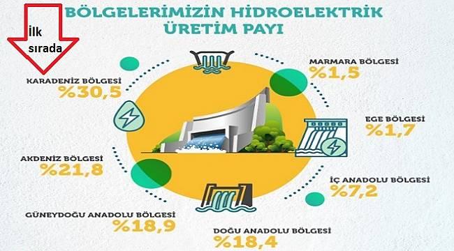 Suyla en fazla elektrik Karadeniz Bölgesi'nde üretildi