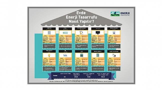 Elektrikten tasarruf nasıl ve ne kadar yapabilirsiniz? AYRINTILAR İÇİN TIKLAYINIZ