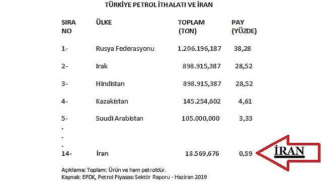 İran Petrol Krizi Türkiye'yi etkiler mi?