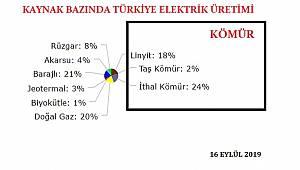 Kömürle elektrik üretiminde rekor!