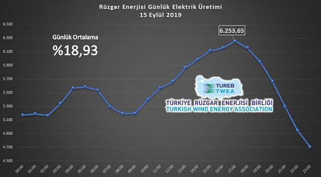 Rüzgardan elektrik üretimi rekor kırdı: TÜREB AÇIKLADI