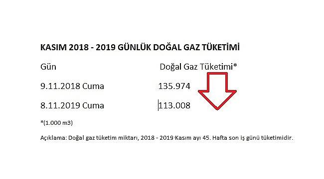 Doğal gaz tüketimi günlük 22,9 milyon metreküp azaldı!