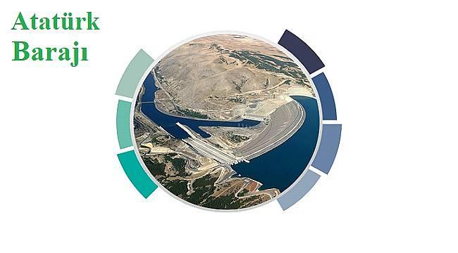 Atatürk Barajı'nın özelliklerini biliyor musunuz?