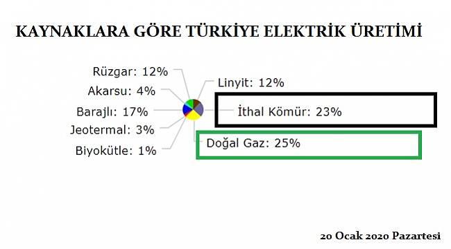 Elektrik üretiminde 'İthal Kömür'le Doğal Gaz' yarışıyor!