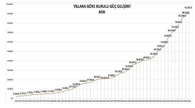 Türkiye'nin toplam 8.589 adet elektrik santrali var: YAYINLANDI