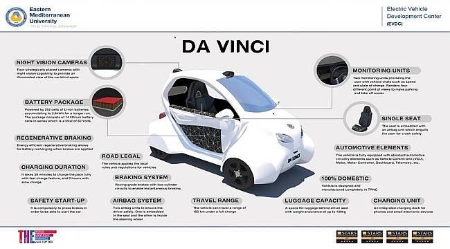 Electric Vehicle Development Center (EVDC)... Da Vinci...