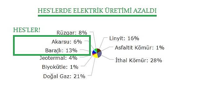 HES'lerde elektrik üretimi azaldı!