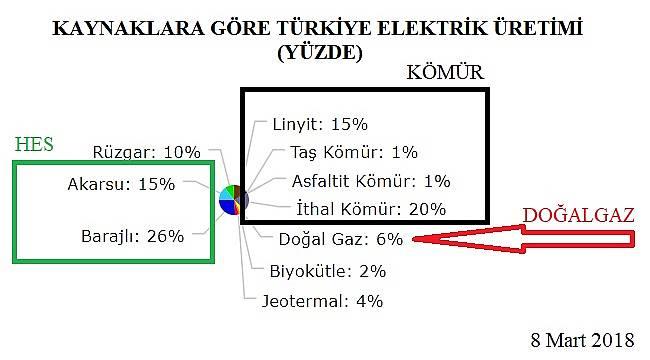 Doğal gazla elektrik üretimi dibe vurdu!