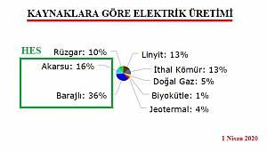Elektriğin yarıdan fazlası sudan üretilmeye başlandı!