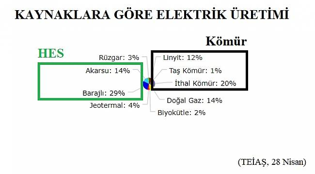 Elektrik üretiminde HES birinci - Kömür ikinci sırada!