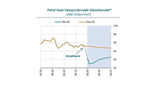 Merkez Bankası: Enflasyon ve Petrol fiyatları...