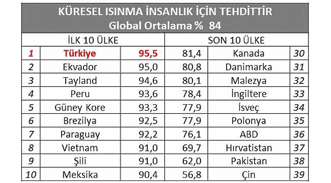 Türkiye 'Küresel İklim Değişikliğini' bir tehdit olarak görüyor!