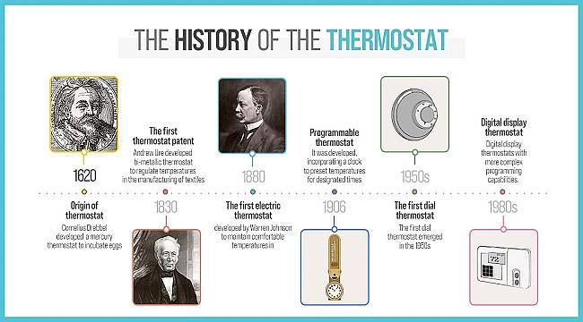 The History Of The Thermostat