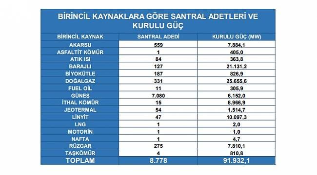 Türkiye'nin elektrik santral sayısı 23 adet arttı - AYRINTILAR