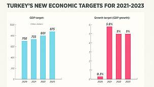 Turkey's News Economic Targets For 2021 - 2023