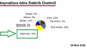 Doğal gazın elektrik üretimindeki payı yüzde 40'a yaklaştı!