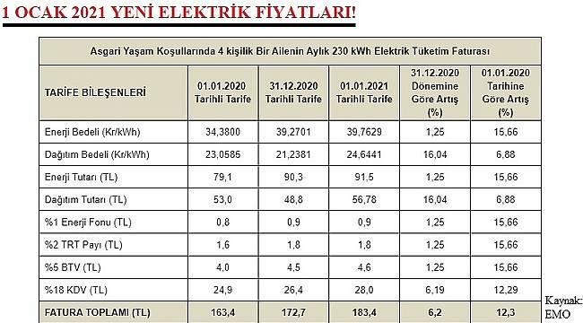 İşte Yeni Elektrik Fiyatları!