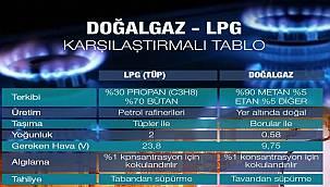 Doğal Gaz ile LPG farkı!