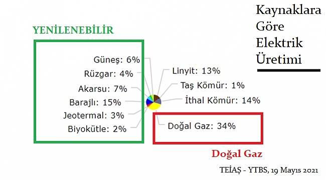 Elektrik üretiminde doğal gazın payı artışa geçti!