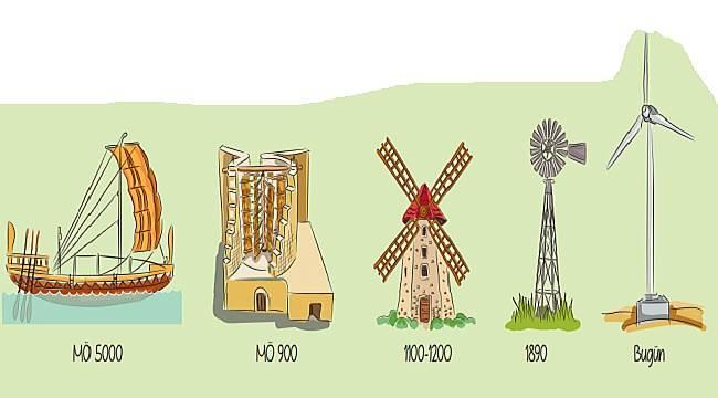Rüzgar enerjisi ne demek?