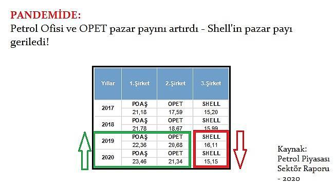 PANDEMİ'de: Hangi şirketin pazar payı arttı - Hangi şirketin azaldı?